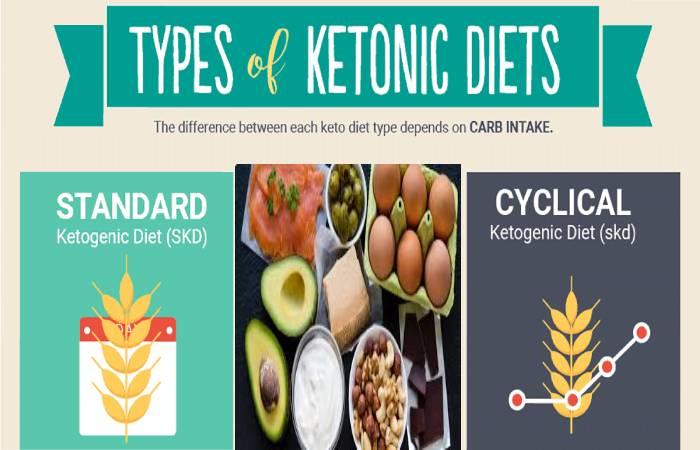 ketogenic diets